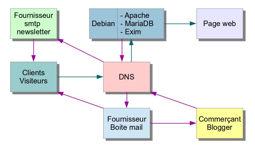 Schema-DNS-serveur-web-boite-mail-