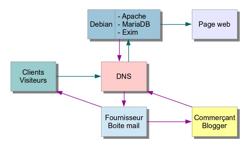 Schema-DNS-serveur-web-boite-mail